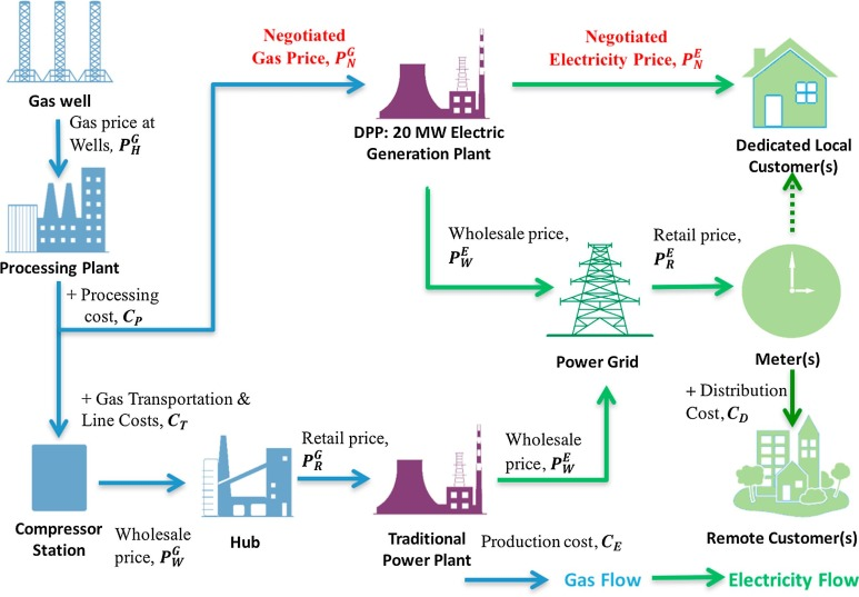 The economics of distributed power: A Marcellus Shale case study