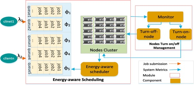 Efficient jobs scheduling approach for big data applications
