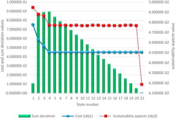 A bi-objective sustainable supplier selection and order allocation