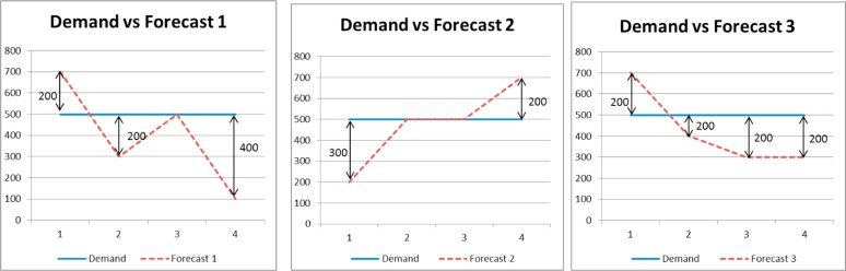 Evaluation of forecasting methods in aggregate production