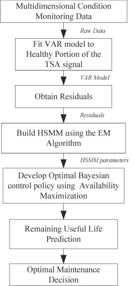 Optimal Bayesian control policy for gear shaft fault