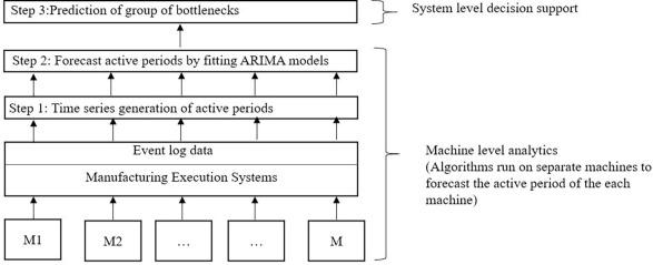 A data-driven algorithm to predict throughput bottlenecks in