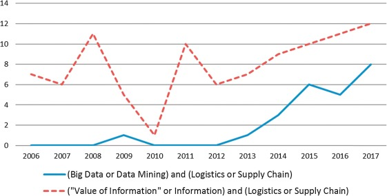 The value of information in supply chain decisions: A review