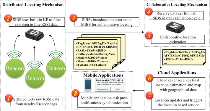 Distributed and collaborative proactive tandem location tracking of