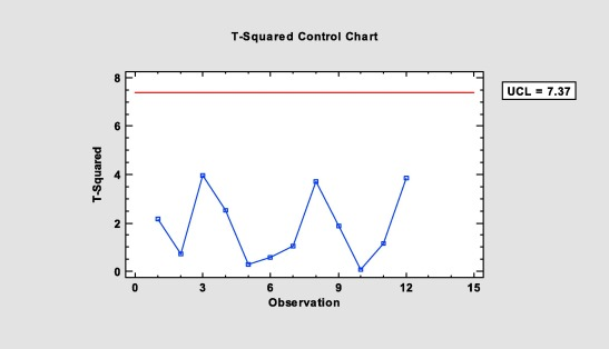 Multivariate statistical control chart and process capability