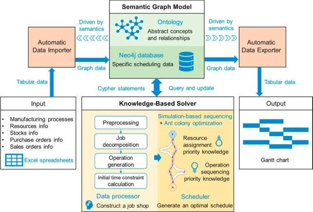 A novel approach based on Neo4j for multi-constrained