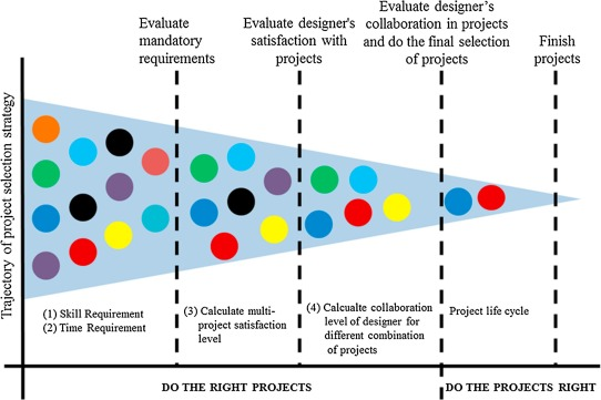 Selection of design project with the consideration of designers
