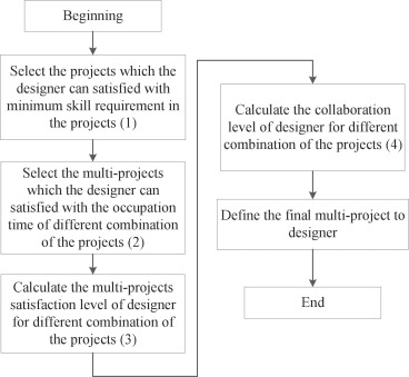 Selection of design project with the consideration of