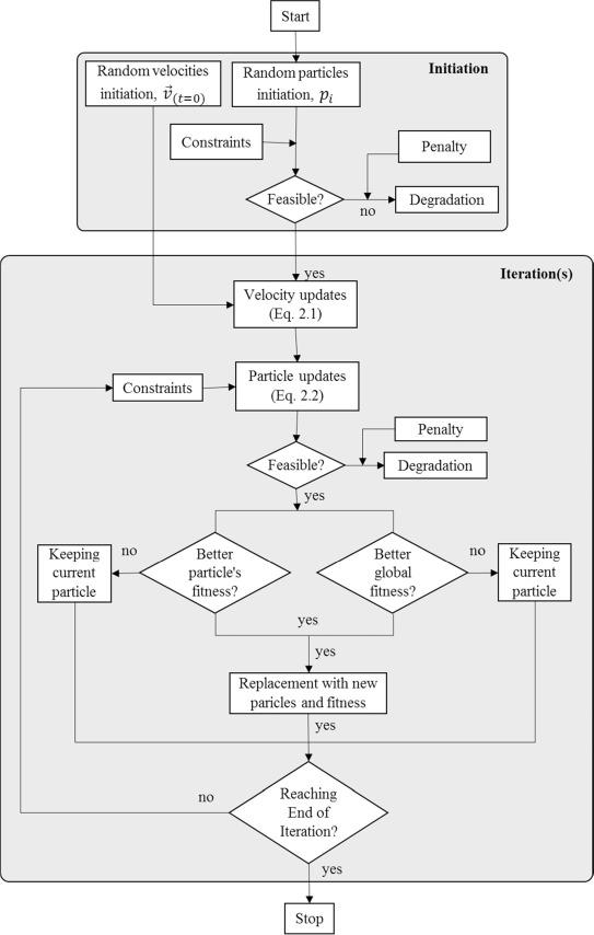 Application of particle swarm optimization algorithm for