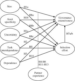 partner selection and governance design in interfirm relationships Entity Relationship ER-Diagram download full size image