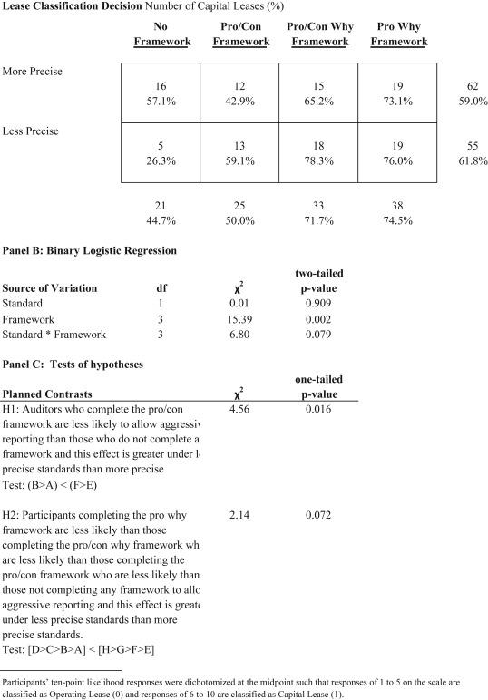 Do auditor judgment frameworks help in constraining