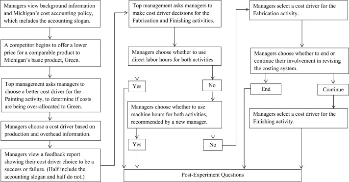 Motivating revisions of management accounting systems: An