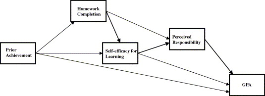 Measuring the effectiveness of homework probation officer research paper