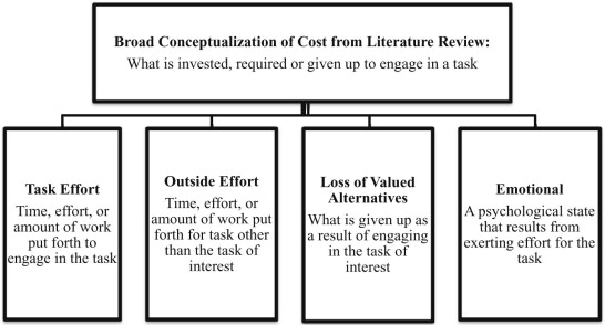 Definition And Specific Theoretical Dimensions Of Cost From Literature  Review.