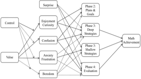The role of epistemic emotions in mathematics problem solving