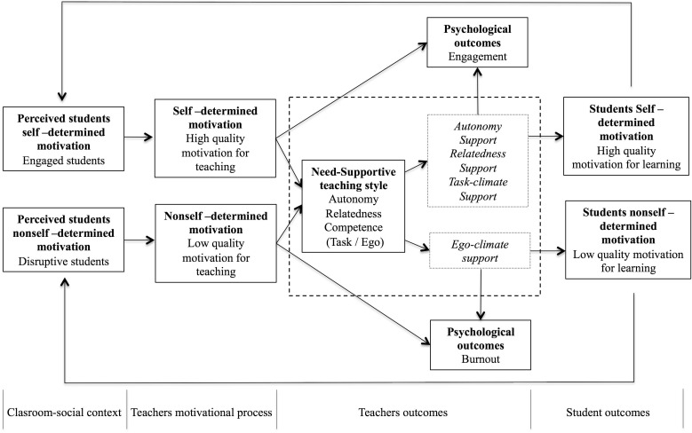 An integrative framework to validate the Need-Supportive
