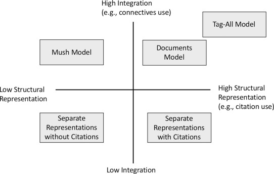 Toward a typology of integration: Examining the documents