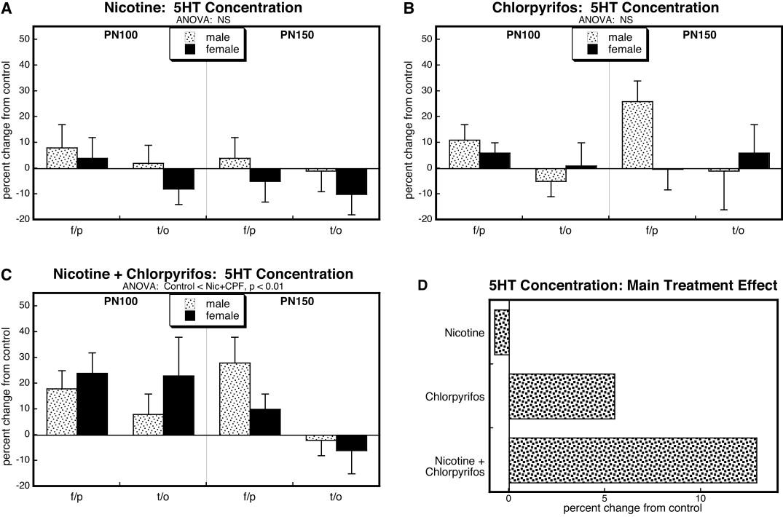 Prenatal Nicotine Changes The Response To Postnatal Chlorpyrifos
