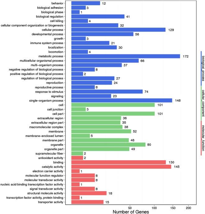 Drug induces depression-like phenotypes and alters gene