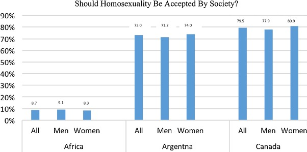 Homosexuality in africa statistics