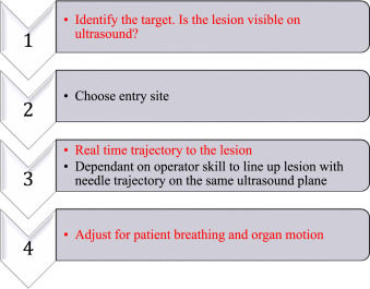 Navigational Guidance and Ablation Planning Tools for