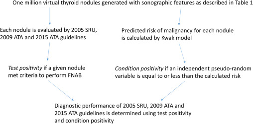 Diagnostic Performance Of Sru And Ata Thyroid Nodule