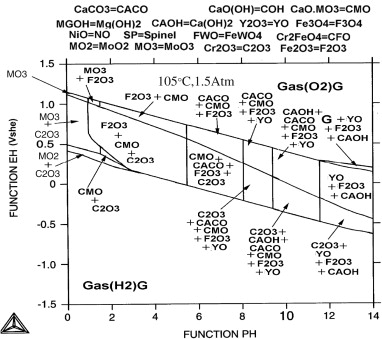 Transformation stability and pourbaix diagrams of high calculated pourbaix diagram at 105 c 15 atm and 5 m cacl2 for fe 14 at mo 15 at cr 2 at y 15 at c 6 at bsam7 the aqueous phase is stable ccuart Gallery