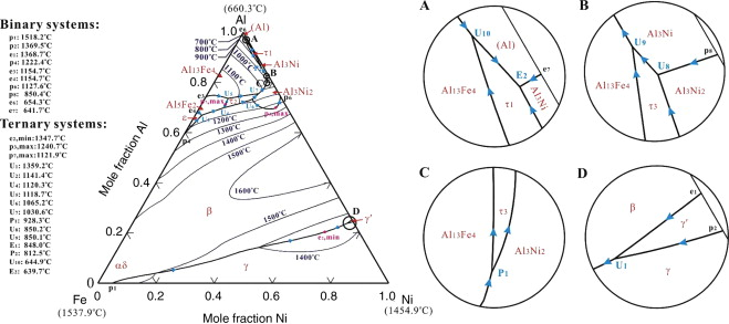 An Overview On Phase Equilibria And Thermodynamic Modeling In