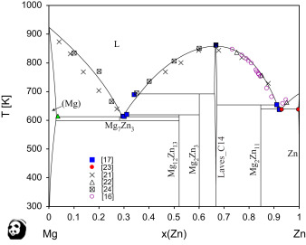 The re assessment of the mgzn and fesi systems and their the mgzn phase diagram calculated with the present dataset and compared with experimental data from the literature ccuart Choice Image