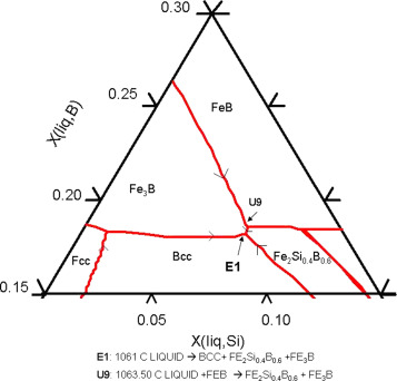 Assessment Of The Ternary Fesib Phase Diagram Sciencedirect