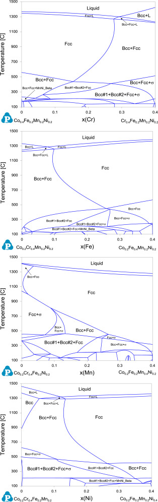 An Understanding Of High Entropy Alloys From Phase Diagram