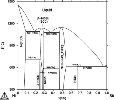 Phase Equilibria In The Ternary Nisbsn System Experiments And