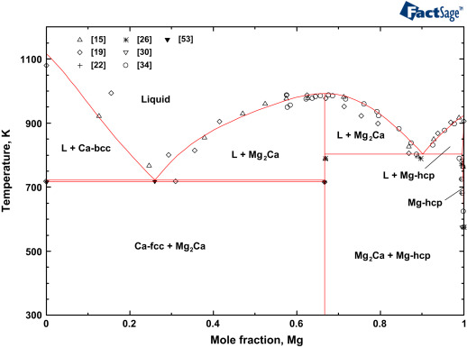 Critical assessment and thermodynamic modeling of mgcazn system comparison of the optimized mgca binary phase diagram with the experimental data from literature ccuart Image collections