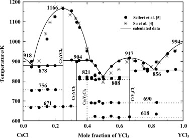 Thermodynamic assessment of MCl–YCl3 (M=Na, K, Rb, Cs