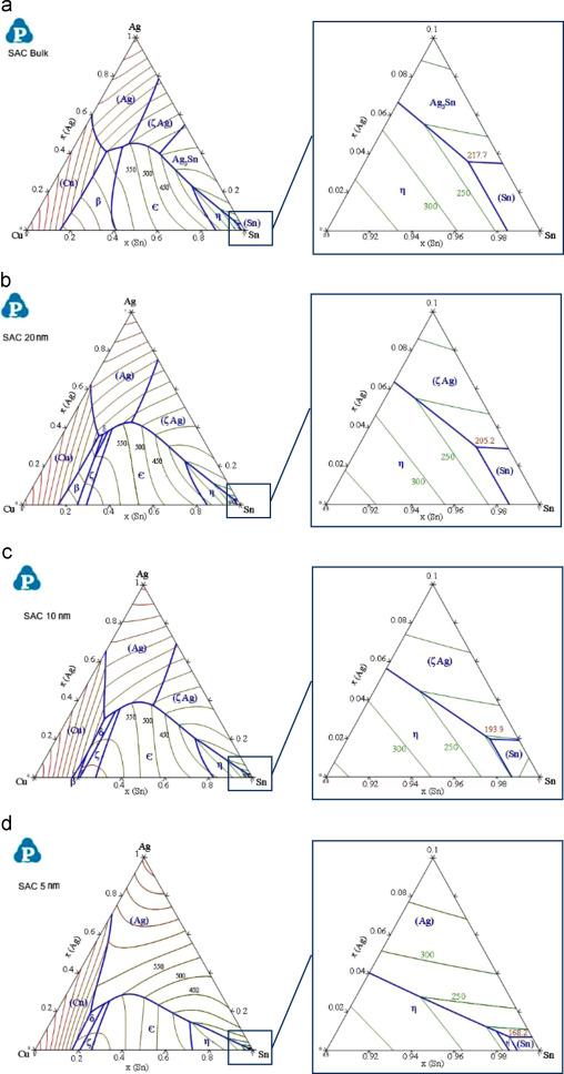 Snagcu Nanosolders Melting Behavior And Phase Diagram Prediction