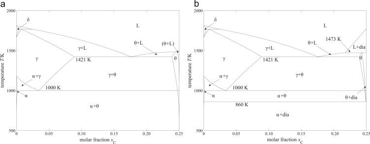 A Thermodynamic Model For Non Stoichiometric Cementite The Fec