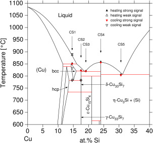 Calorimetric measurements and assessment of the binary cusi and measured dsc signals compared with the binary cusi phase diagram calculated using the present thermodynamic dataset for interpretation of the references ccuart Choice Image