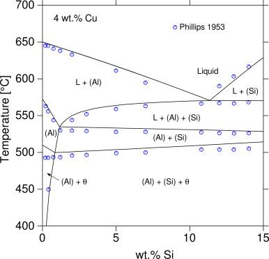 Calorimetric Measurements And Assessment Of The Binary Cusi And