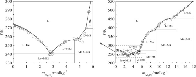 Phase diagrams and thermochemical modeling of salt lake brine phase diagram for the mgcl2h2o system symbols experimental data 101 102 103 104 105 106 107 108 lines the present model results ccuart Images