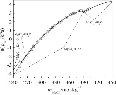 Phase Diagrams And Thermochemical Modeling Of Salt Lake Brine