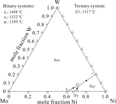 Nickel Molybdenum Phase Diagram Schematic Diagrams