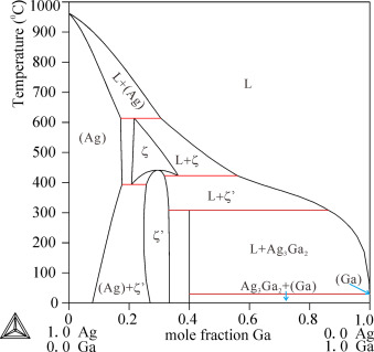 Experimental investigation and thermodynamic calculations of the ag fig 1 ccuart Images