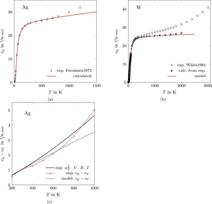 Prediction of heat capacity for crystalline substances - ScienceDirect
