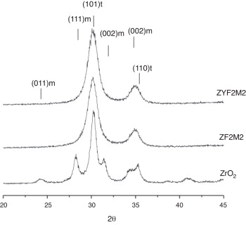 b92991f760 Synthesis, characterization and thermal stability of solid solutions ...