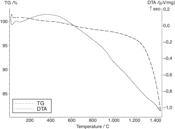 Low-temperature synthesis of silicon carbide powder using shungite