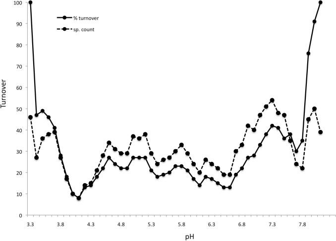 Substrate Ph Ranges Of South Swedish Bryophytesidentifying Critical