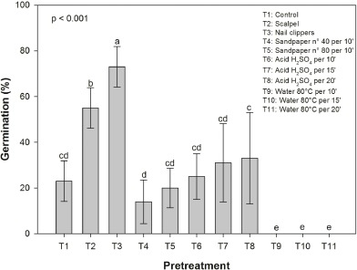 seed germination salt stress tolerance and seedling growth of rh sciencedirect com Parts of a Bean Seed Dicot Seed Diagram