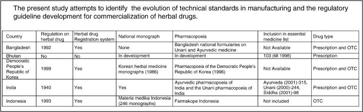 Herbal drugs: Standards and regulation - ScienceDirect