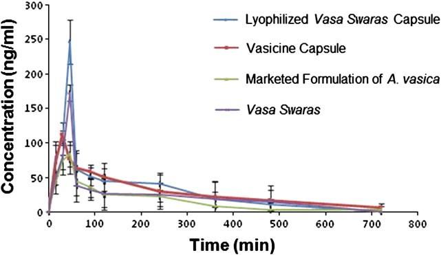 Formulation and pharmacokinetic evaluation of hard gelatin capsule