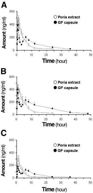 Comparative pharmacokinetics of three triterpene acids in rat plasma